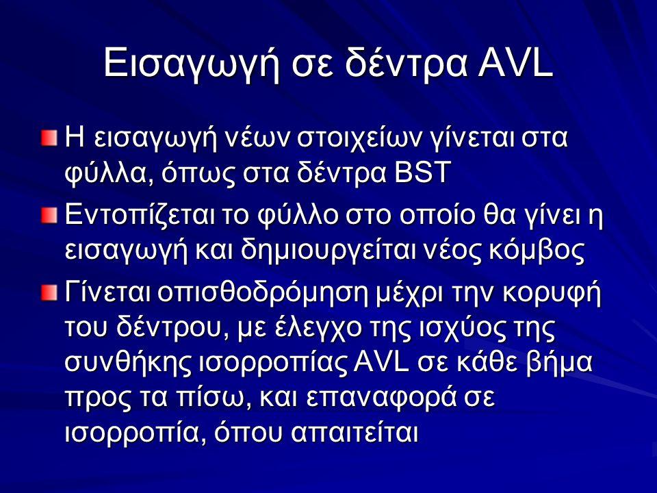 Εισαγωγή σε δέντρα AVL H εισαγωγή νέων στοιχείων γίνεται στα φύλλα, όπως στα δέντρα BST Εντοπίζεται το φύλλο στο οποίο θα γίνει η εισαγωγή και δημιουργείται νέος κόμβος Γίνεται οπισθοδρόμηση μέχρι την κορυφή του δέντρου, με έλεγχο της ισχύος της συνθήκης ισορροπίας AVL σε κάθε βήμα προς τα πίσω, και επαναφορά σε ισορροπία, όπου απαιτείται