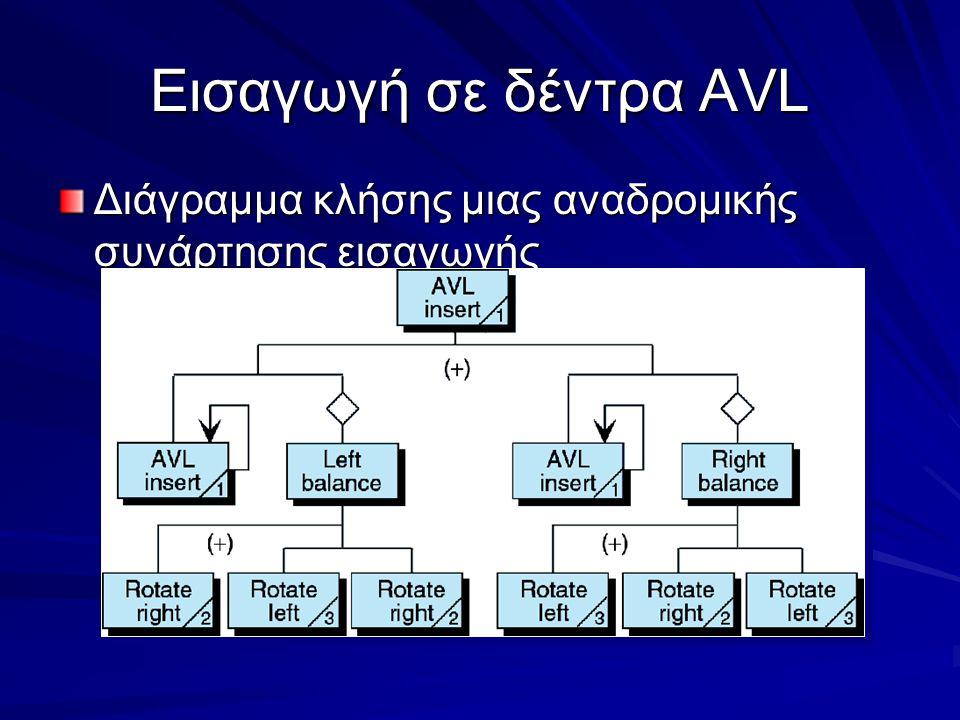 Εισαγωγή σε δέντρα AVL Διάγραμμα κλήσης μιας αναδρομικής συνάρτησης εισαγωγής