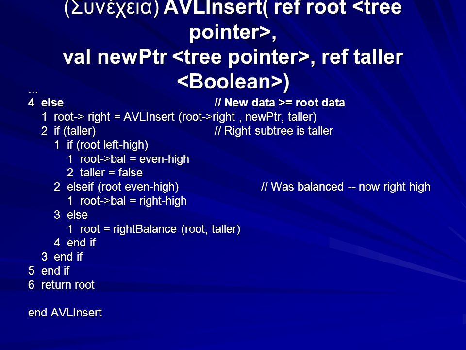 (Συνέχεια) AVLInsert( ref root, val newPtr, ref taller )...