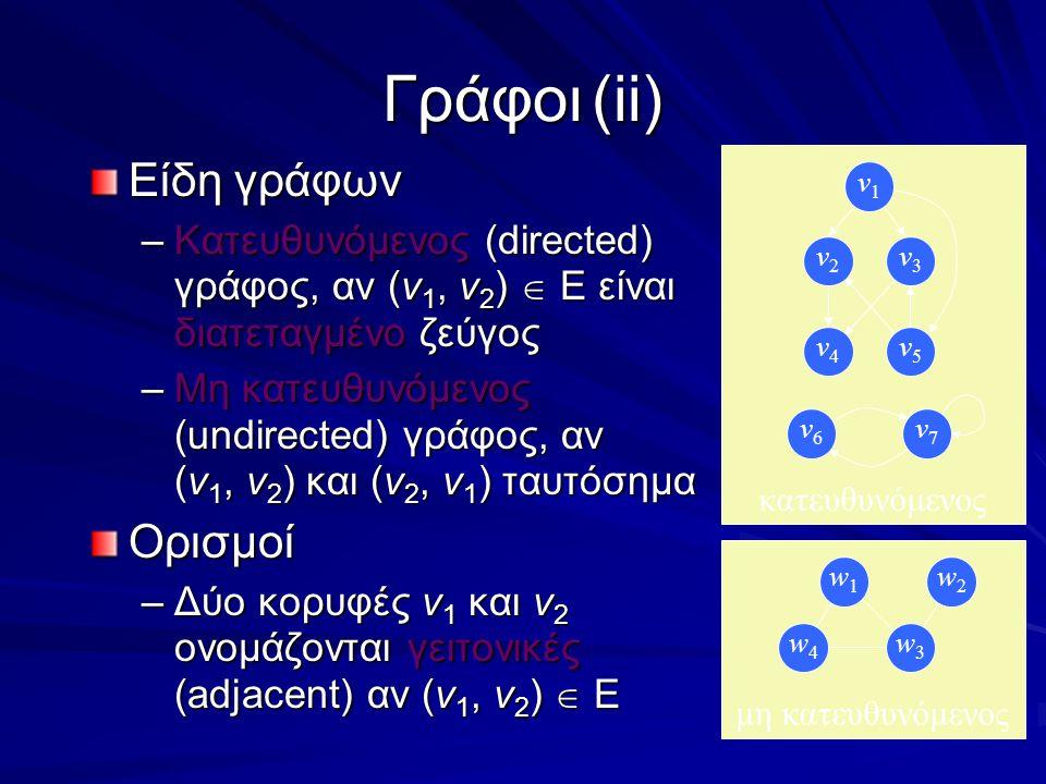Γράφοι(ii) Είδη γράφων –Κατευθυνόμενος (directed) γράφος, αν (v 1, v 2 )  Ε είναι διατεταγμένο ζεύγος –Μη κατευθυνόμενος (undirected) γράφος, αν (v 1, v 2 ) και (v 2, v 1 ) ταυτόσημα Ορισμοί –Δύο κορυφές v 1 και v 2 ονομάζονται γειτονικές (adjacent) αν (v 1, v 2 )  Ε μη κατευθυνόμενος w1w1 w2w2 w4w4 w3w3 κατευθυνόμενος v4v4 v3v3 v5v5 v2v2 v1v1 v6v6 v7v7