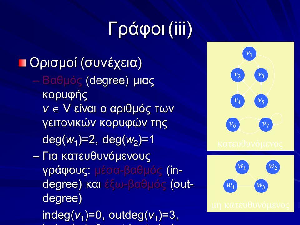 Γράφοι(iii) Ορισμοί (συνέχεια) –Βαθμός (degree) μιας κορυφής v  V είναι ο αριθμός των γειτονικών κορυφών της deg(w 1 )=2, deg(w 2 )=1 –Για κατευθυνόμενους γράφους: μέσα-βαθμός (in- degree) και έξω-βαθμός (out- degree) indeg(v 1 )=0, outdeg(v 1 )=3, indeg(v 2 )=2, outdeg(v 2 )=1 μη κατευθυνόμενος w1w1 w2w2 w4w4 w3w3 κατευθυνόμενος v4v4 v3v3 v5v5 v2v2 v1v1 v6v6 v7v7