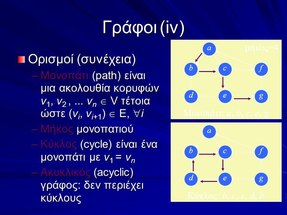 Γράφοι(iv) Ορισμοί (συνέχεια) –Μονοπάτι (path) είναι μια ακολουθία κορυφών v 1, v 2,...