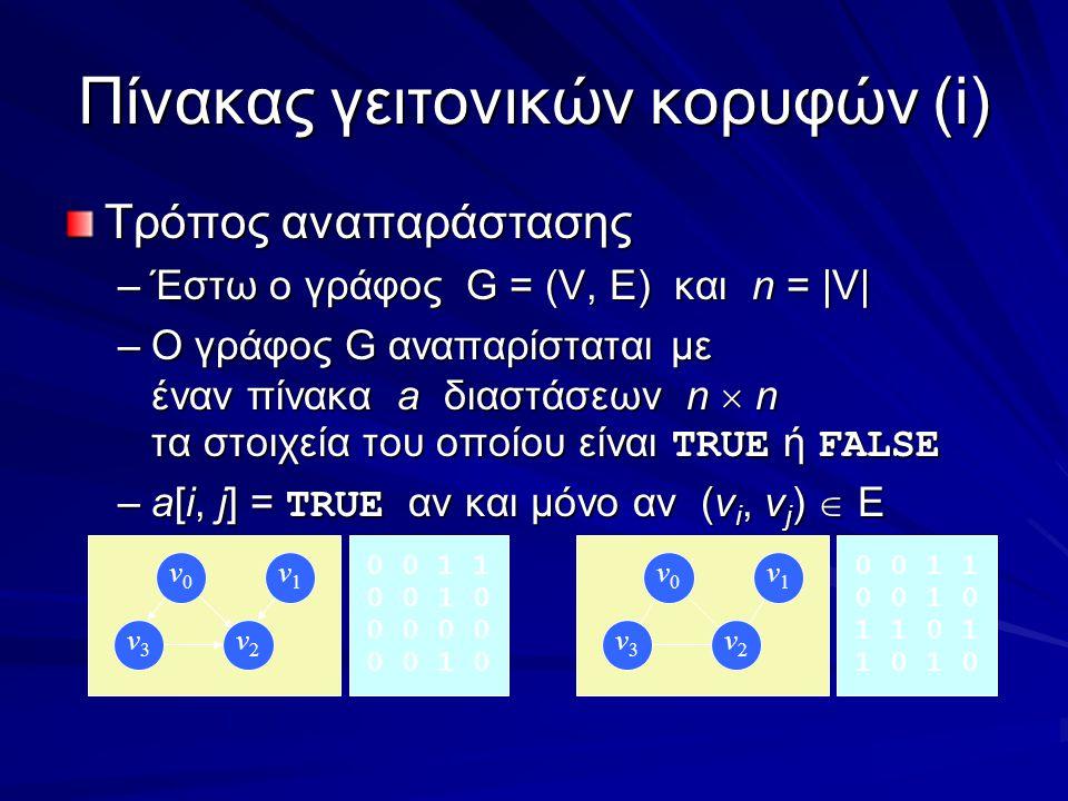 Πίνακας γειτονικών κορυφών(i) Τρόπος αναπαράστασης –Έστω ο γράφος G = (V, E) και n = |V| –Ο γράφος G αναπαρίσταται με έναν πίνακα a διαστάσεων n  n τα στοιχεία του οποίου είναι TRUE ή FALSE –a[i, j] = TRUE αν και μόνο αν (v i, v j )  E v0v0 v1v1 v3v3 v2v2 v0v0 v1v1 v3v3 v2v2 0 0 1 1 0 0 1 0 0 0 0 0 1 0 0 0 1 1 0 0 1 0 1 1 0 1 1 0