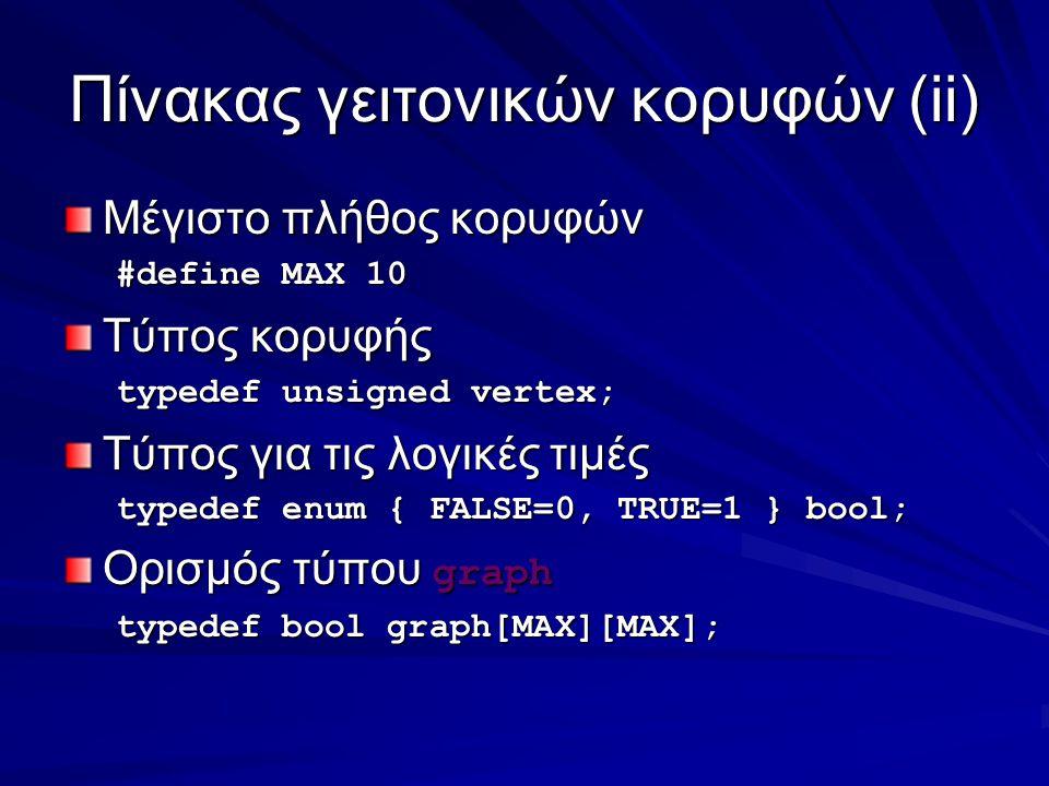 Πίνακας γειτονικών κορυφών(ii) Μέγιστο πλήθος κορυφών #define MAX 10 Τύπος κορυφής typedef unsigned vertex; Τύπος για τις λογικές τιμές typedef enum { FALSE=0, TRUE=1 } bool; Ορισμός τύπου graph typedef bool graph[MAX][MAX];