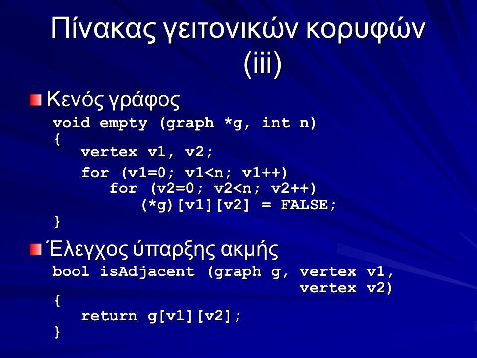 Πίνακας γειτονικών κορυφών (iii) Κενός γράφος void empty (graph *g, int n) { vertex v1, v2; vertex v1, v2; for (v1=0; v1<n; v1++) for (v1=0; v1<n; v1++) for (v2=0; v2<n; v2++) for (v2=0; v2<n; v2++) (*g)[v1][v2] = FALSE; (*g)[v1][v2] = FALSE;} Έλεγχος ύπαρξης ακμής bool isAdjacent (graph g, vertex v1, vertex v2) vertex v2){ return g[v1][v2]; return g[v1][v2];}