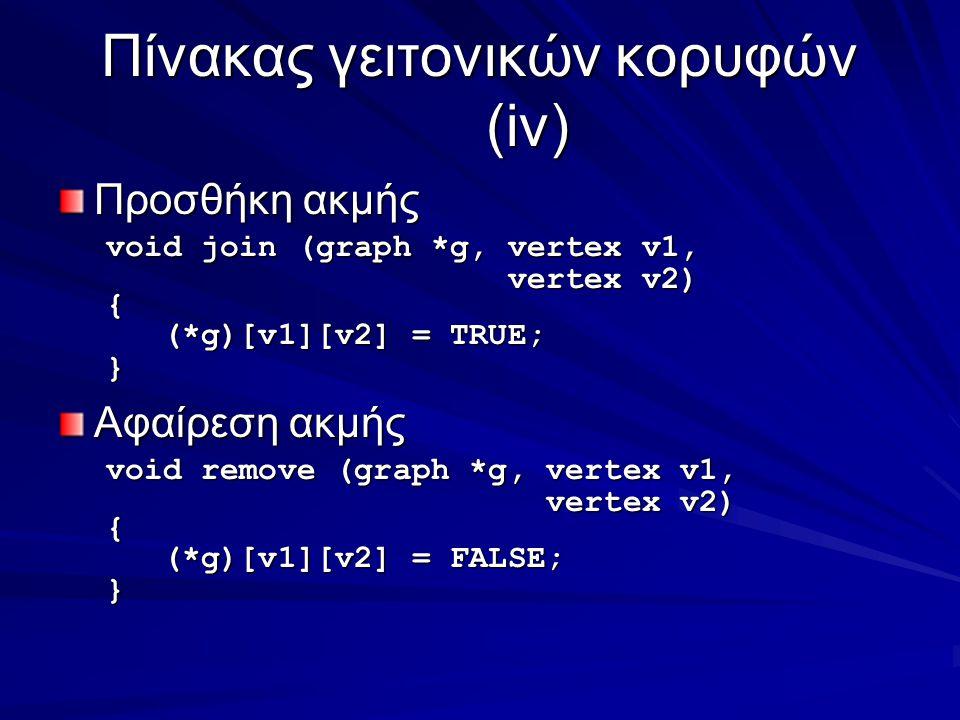 Πίνακας γειτονικών κορυφών (iv) Προσθήκη ακμής void join (graph *g, vertex v1, vertex v2) vertex v2){ (*g)[v1][v2] = TRUE; (*g)[v1][v2] = TRUE;} Αφαίρεση ακμής void remove (graph *g, vertex v1, vertex v2) vertex v2){ (*g)[v1][v2] = FALSE; (*g)[v1][v2] = FALSE;}