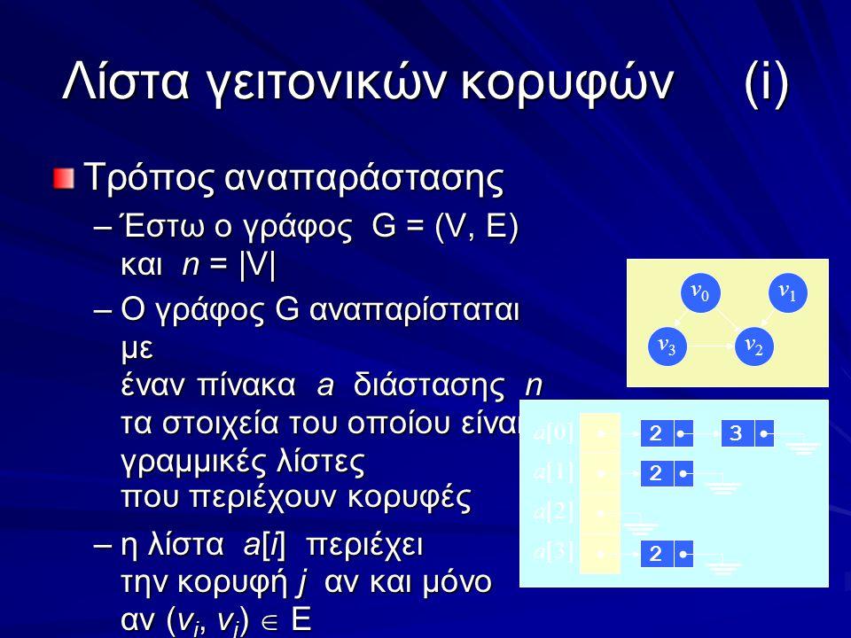 Λίστα γειτονικών κορυφών(i) Τρόπος αναπαράστασης –Έστω ο γράφος G = (V, E) και n = |V| –Ο γράφος G αναπαρίσταται με έναν πίνακα a διάστασης n τα στοιχεία του οποίου είναι γραμμικές λίστες που περιέχουν κορυφές –η λίστα a[i] περιέχει την κορυφή j αν και μόνο αν (v i, v j )  E v0v0 v1v1 v3v3 v2v2 a[0] a[1] a[2] a[3] 2223