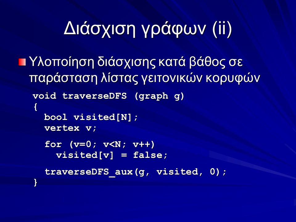 Διάσχιση γράφων(ii) Υλοποίηση διάσχισης κατά βάθος σε παράσταση λίστας γειτονικών κορυφών void traverseDFS (graph g) { bool visited[N]; bool visited[N]; vertex v; vertex v; for (v=0; v<N; v++) for (v=0; v<N; v++) visited[v] = false; visited[v] = false; traverseDFS_aux(g, visited, 0); traverseDFS_aux(g, visited, 0);}