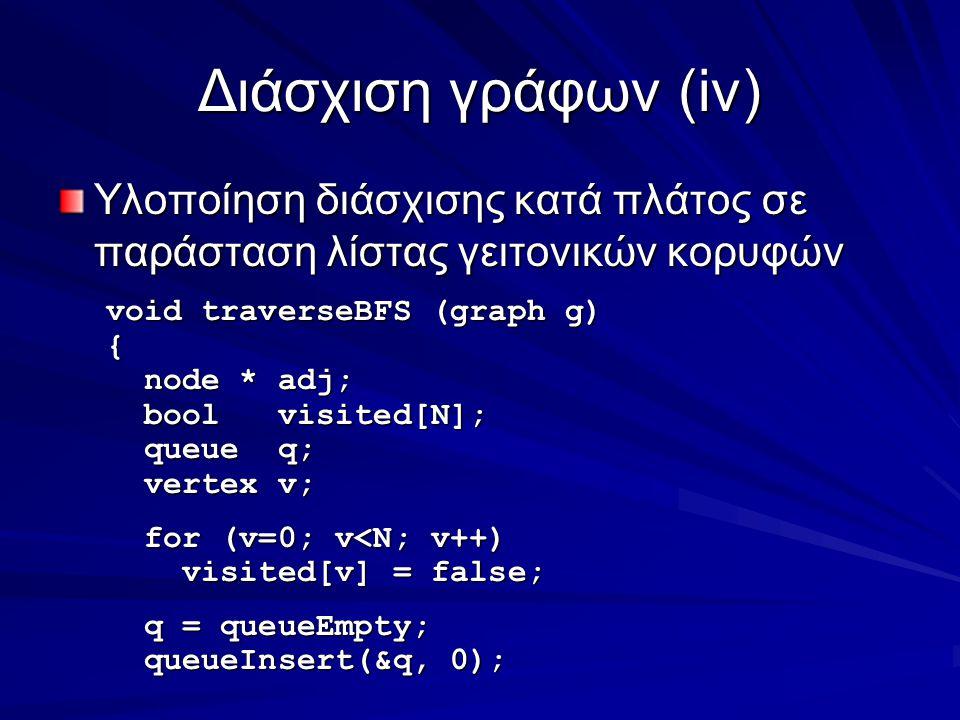 Διάσχιση γράφων(iv) Υλοποίηση διάσχισης κατά πλάτος σε παράσταση λίστας γειτονικών κορυφών void traverseBFS (graph g) { node * adj; node * adj; bool visited[N]; bool visited[N]; queue q; queue q; vertex v; vertex v; for (v=0; v<N; v++) for (v=0; v<N; v++) visited[v] = false; visited[v] = false; q = queueEmpty; q = queueEmpty; queueInsert(&q, 0); queueInsert(&q, 0);