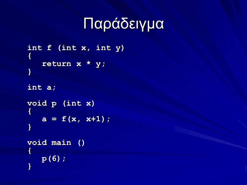 Παράδειγμα int f (int x, int y) { return x * y; return x * y;} int a; void p (int x) { a = f(x, x+1); a = f(x, x+1);} void main () { p(6); p(6);}