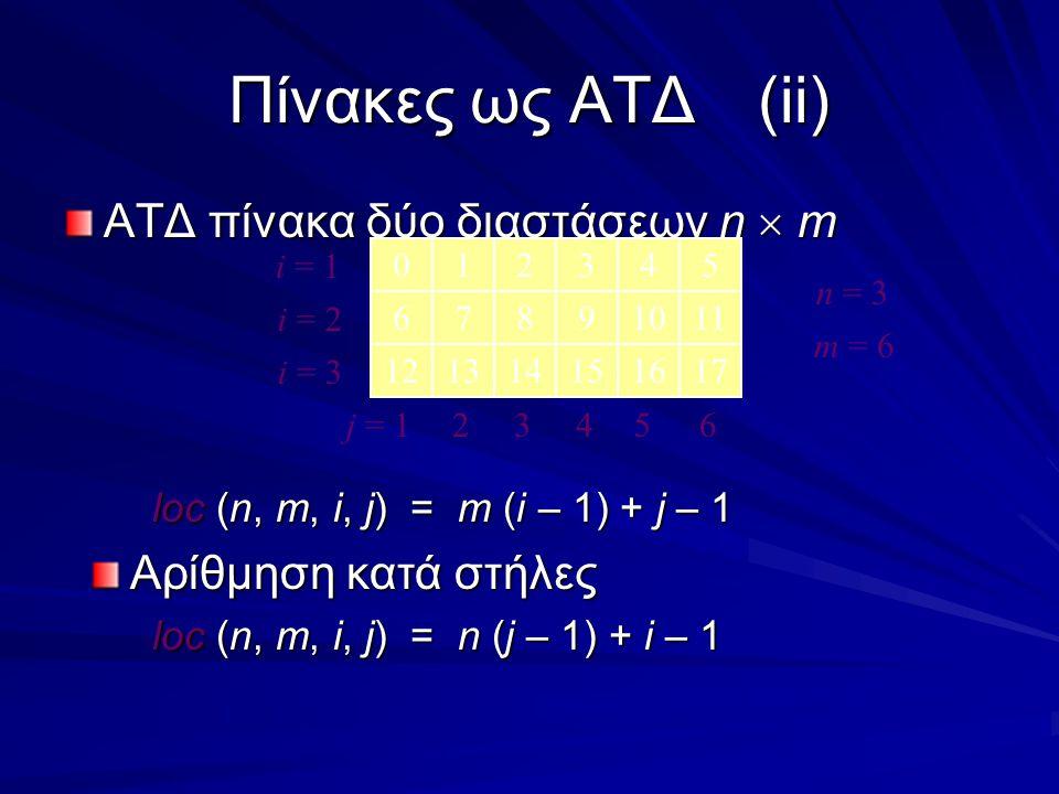 Πίνακες ως ΑΤΔ(ii) ΑΤΔ πίνακα δύο διαστάσεων n  m loc (n, m, i, j) = m (i – 1) + j – 1 Αρίθμηση κατά στήλες loc (n, m, i, j) = n (j – 1) + i – 1 012345 67891011 121314151617 i = 1 i = 2 i = 3 j = 124563 n = 3 m = 6