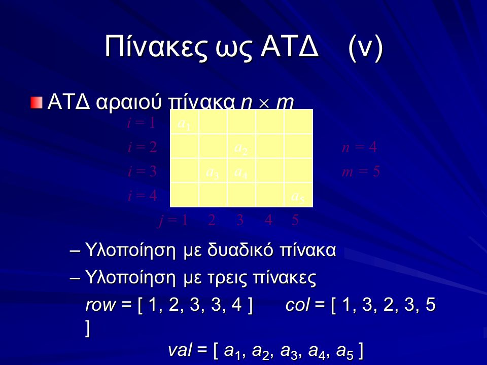 Πίνακες ως ΑΤΔ(v) ΑΤΔ αραιού πίνακα n  m –Υλοποίηση με δυαδικό πίνακα –Υλοποίηση με τρεις πίνακες row = [ 1, 2, 3, 3, 4 ]col = [ 1, 3, 2, 3, 5 ] val = [ a 1, a 2, a 3, a 4, a 5 ] a1a1 a2a2 a3a3 a4a4 i = 1 i = 2 i = 3 j = 12453 n = 4 a5a5 i = 4 m = 5