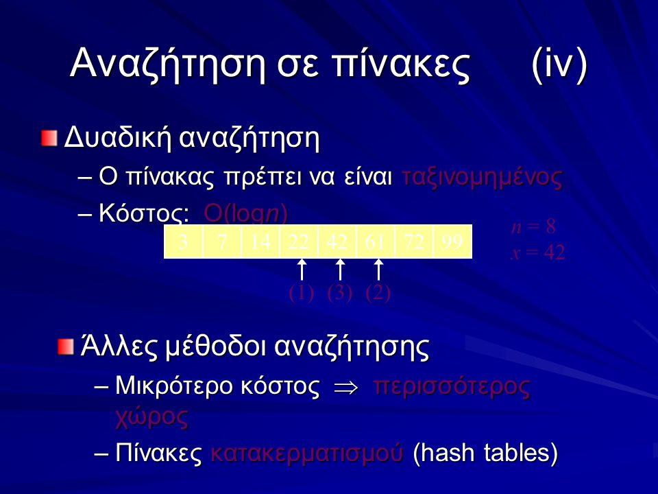 Αναζήτηση σε πίνακες(iv) Δυαδική αναζήτηση –Ο πίνακας πρέπει να είναι ταξινομημένος –Κόστος: O(logn) 37142242617299 n = 8 x = 42 (1)(3)(2) Άλλες μέθοδοι αναζήτησης –Μικρότερο κόστος  περισσότερος χώρος –Πίνακες κατακερματισμού (hash tables)