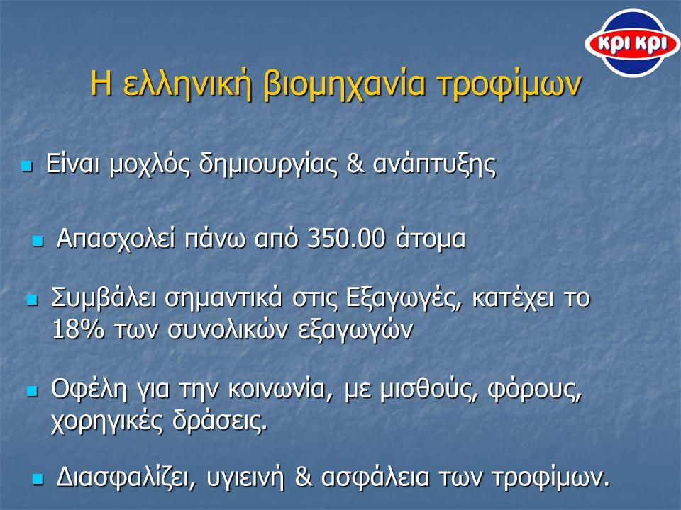 Η ελληνική βιομηχανία τροφίμων Είναι μοχλός δημιουργίας & ανάπτυξης Είναι μοχλός δημιουργίας & ανάπτυξης Απασχολεί πάνω από 350.00 άτομα Απασχολεί πάνω από 350.00 άτομα Συμβάλει σημαντικά στις Εξαγωγές, κατέχει το 18% των συνολικών εξαγωγών Συμβάλει σημαντικά στις Εξαγωγές, κατέχει το 18% των συνολικών εξαγωγών Οφέλη για την κοινωνία, με μισθούς, φόρους, χορηγικές δράσεις.