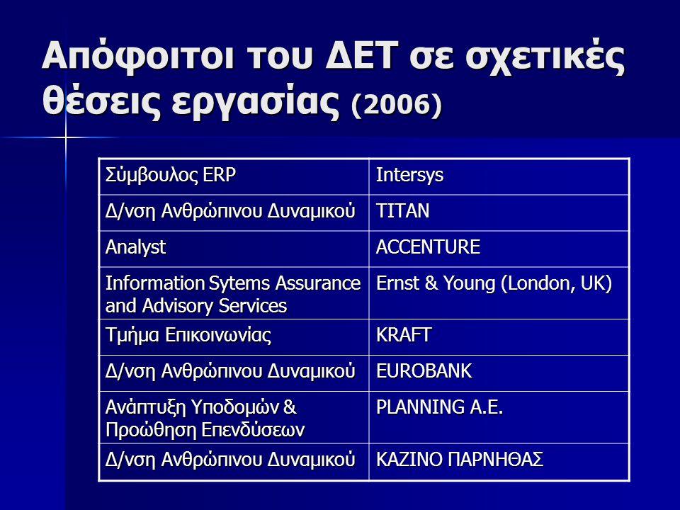 Απόφοιτοι του ΔΕΤ σε σχετικές θέσεις εργασίας (2006) Σύμβουλος ERP Intersys Δ/νση Ανθρώπινου Δυναμικού ΤΙΤΑΝ AnalystACCENTURE Information Sytems Assurance and Advisory Services Ernst & Young (London, UK) Τμήμα Επικοινωνίας KRAFT Δ/νση Ανθρώπινου Δυναμικού EUROBANK Ανάπτυξη Υποδομών & Προώθηση Επενδύσεων PLANNING A.E.