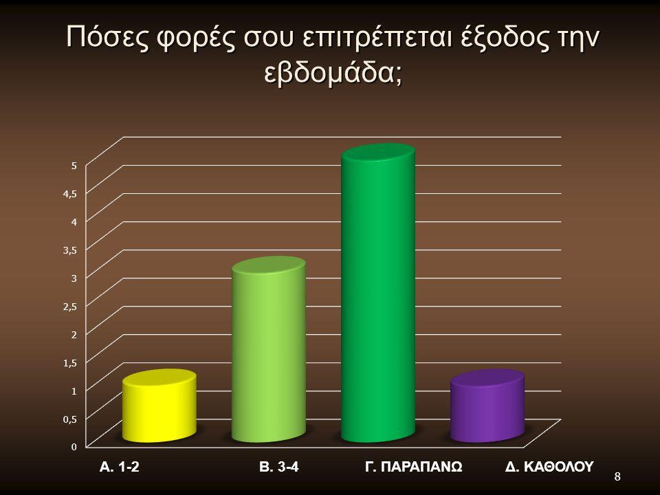Πόσες φορές σου επιτρέπεται έξοδος την εβδομάδα; Α. 1-2 Β. 3-4 Γ. ΠΑΡΑΠΑΝΩ Δ. ΚΑΘΟΛΟΥ 8