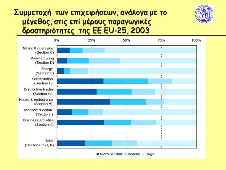 Συμμετοχή των επιχειρήσεων, ανάλογα με το μέγεθος, στις επί μέρους παραγωγικές δραστηριότητες της ΕΕ EU-25, 2003