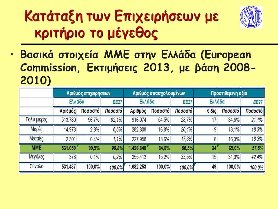 Κατάταξη των Επιχειρήσεων με κριτήριο το μέγεθος Βασικά στοιχεία ΜΜΕ στην Ελλάδα (European Commission, Εκτιμήσεις 2013, με βάση 2008- 2010)