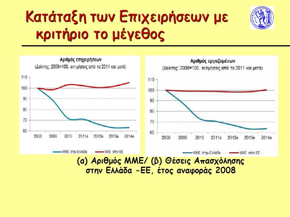 Κατάταξη των Επιχειρήσεων με κριτήριο το μέγεθος (α) Αριθμός ΜΜΕ/ (β) Θέσεις Απασχόλησης στην Ελλάδα -ΕΕ, έτος αναφοράς 2008