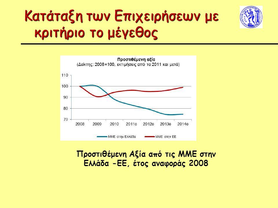 Κατάταξη των Επιχειρήσεων με κριτήριο το μέγεθος Προστιθέμενη Αξία από τις ΜΜΕ στην Ελλάδα -ΕΕ, έτος αναφοράς 2008