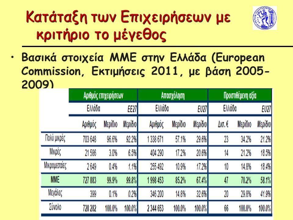 Κατάταξη των Επιχειρήσεων με κριτήριο το μέγεθος Βασικά στοιχεία ΜΜΕ στην Ελλάδα (European Commission, Εκτιμήσεις 2011, με βάση 2005- 2009)