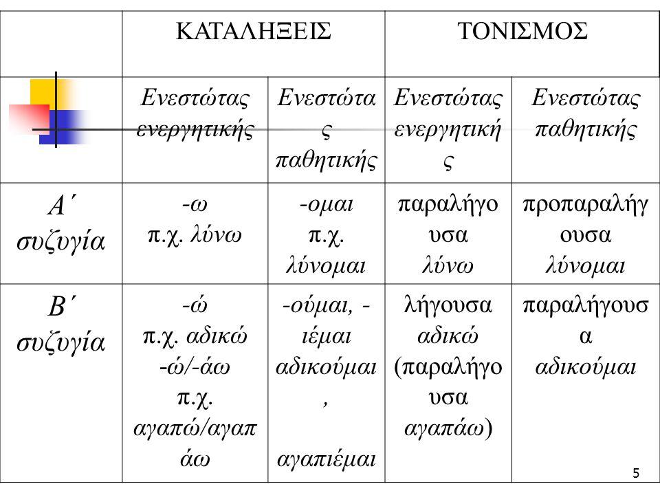 16 Συνηθισμένα συντακτικά λάθη των μη ελληνόγλωσσων μαθητών (ΠΣ 2011) στην πρόθεση: Θέλω στην τάξη μου να είναι καθαρή στο άρθρο: όλο βράδυ, κουβέρτες είναι βρόμικες στο σύνδεσμο: τα αστηκά κάνουν πολύ φασαρία και ότι κάνουν πολύ κήνηση στο δρόμο στην αντωνυμία/το κλιτικό: τα μηχανάκια έκαναν ένα χάλιο θόρυβο τους ανύπαρκτη συντακτική δομή: ελπίζω να είσαι να έρθεις, μας βοειθουν με ένα τροπο όχι παράλειψη ρήματος: Με λένε Άλεξ και 13 χρωνόν, μέσα στι ταξι μια μεγάλι ικόνα σειρά όρων: τα πλεοτεκτήματα το κεθέ μέσω που είχε, τα μηχανίματα ήταν σκουριασμένα που ταξιδευουν…