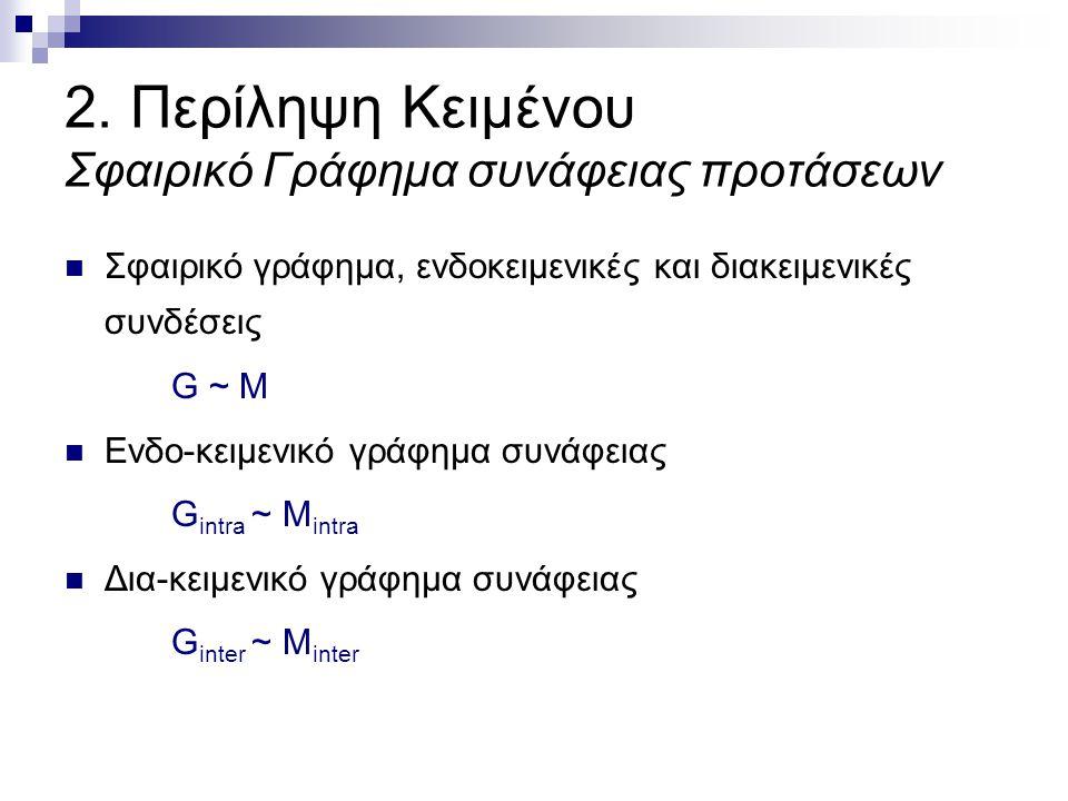 2. Περίληψη Κειμένου Σφαιρικό Γράφημα συνάφειας προτάσεων Σφαιρικό γράφημα, ενδοκειμενικές και διακειμενικές συνδέσεις G ~ M Ενδο-κειμενικό γράφημα συ
