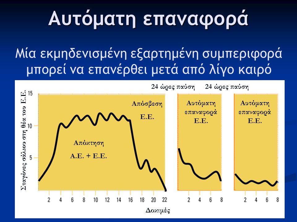 Απόσβεση (extinction) Εάν ένα εξαρτημένο ερέθισμα παρουσιαστεί μόνο του πολλές φορές, σταδιακά χάνει την ισχύ του Απόκτηση Α.Ε.