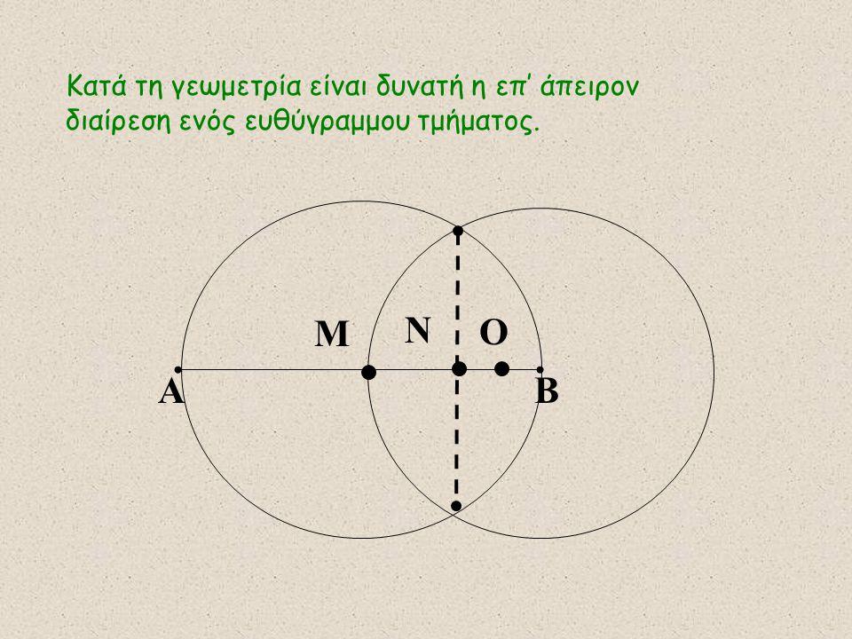 Κατά τη γεωμετρία είναι δυνατή η επ' άπειρον διαίρεση ενός ευθύγραμμου τμήματος. ΑΒ Μ