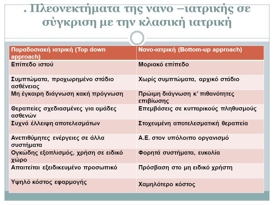 . Πλεονεκτήματα της νανο –ιατρικής σε σύγκριση με την κλασική ιατρική Παραδοσιακή ιατρική (Top down approach) Νανο-ιατρική (Bottom-up approach) Επίπεδ