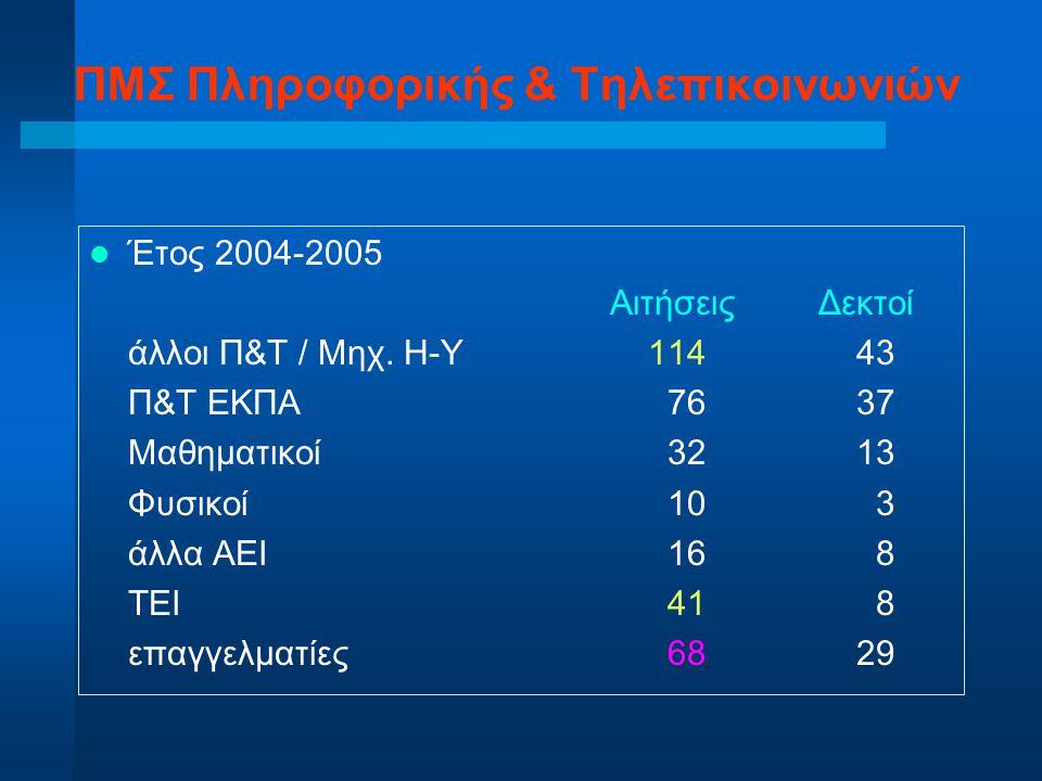 ΠΜΣ Πληροφορικής & Τηλεπικοινωνιών Έτος 2004-2005 ΑιτήσειςΔεκτοί άλλοι Π&Τ / Μηχ. Η-Υ 114 43 Π&Τ ΕΚΠΑ 76 37 Μαθηματικοί 32 13 Φυσικοί 10 3 άλλα ΑΕΙ 16