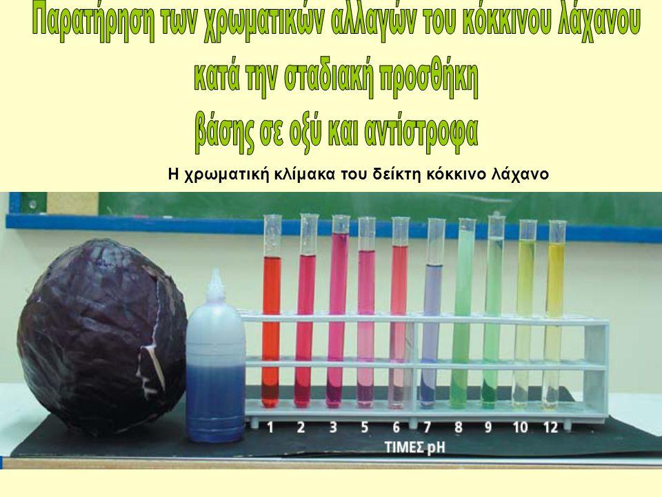 Η χρωματική κλίμακα του δείκτη κόκκινο λάχανο