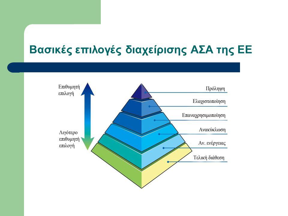Βασικές επιλογές διαχείρισης ΑΣΑ της ΕΕ