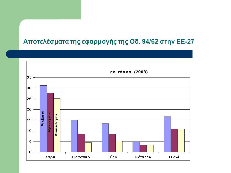 Αποτελέσματα της εφαρμογής της Οδ. 94/62 στην ΕΕ-27