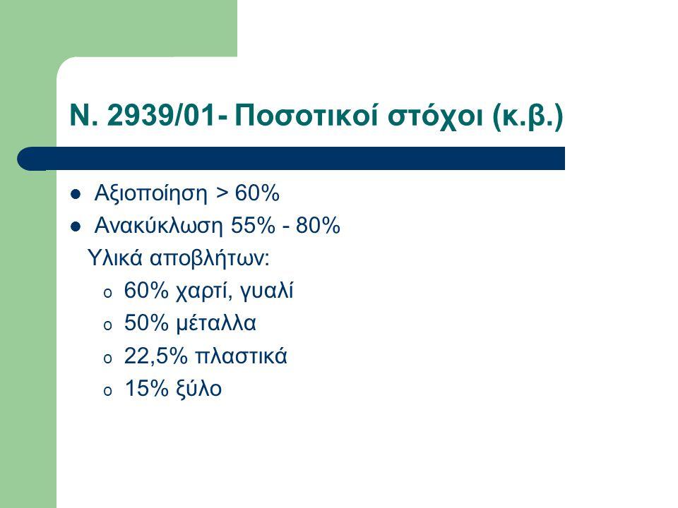 Ν. 2939/01- Ποσοτικοί στόχοι (κ.β.) Αξιοποίηση > 60% Ανακύκλωση 55% - 80% Υλικά αποβλήτων: o 60% χαρτί, γυαλί o 50% μέταλλα o 22,5% πλαστικά o 15% ξύλ