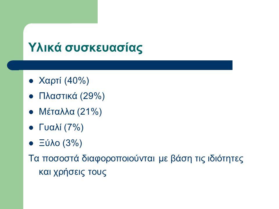 Υλικά συσκευασίας Χαρτί (40%) Πλαστικά (29%) Μέταλλα (21%) Γυαλί (7%) Ξύλο (3%) Τα ποσοστά διαφοροποιούνται με βάση τις ιδιότητες και χρήσεις τους