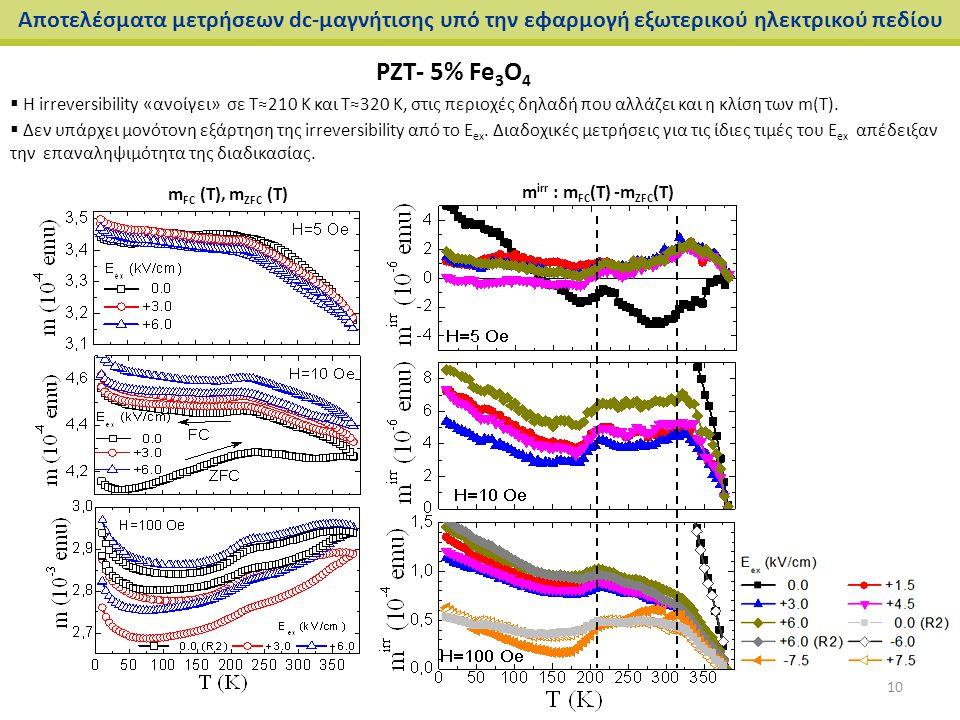 Αποτελέσματα μετρήσεων dc-μαγνήτισης υπό την εφαρμογή εξωτερικού ηλεκτρικού πεδίου PZT- 5% Fe 3 O 4 m irr : m FC (T) -m ZFC (T)  H irreversibility «α