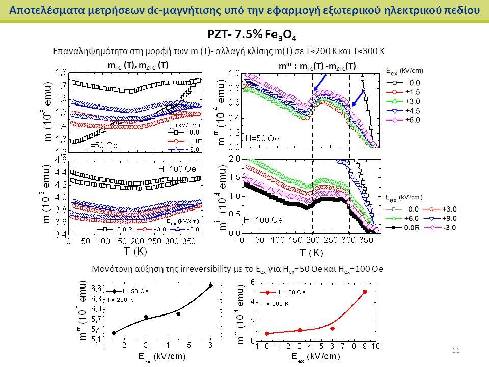 Αποτελέσματα μετρήσεων dc-μαγνήτισης υπό την εφαρμογή εξωτερικού ηλεκτρικού πεδίου PZT- 7.5% Fe 3 O 4 Επαναληψημότητα στη μορφή των m (T)- αλλαγή κλίσ