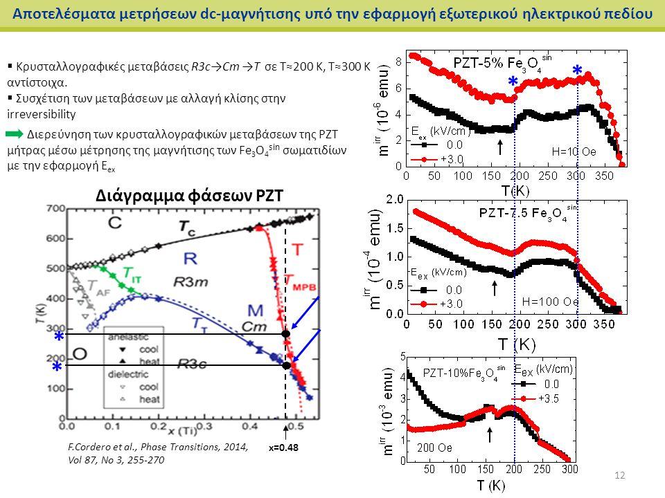 Αποτελέσματα μετρήσεων dc-μαγνήτισης υπό την εφαρμογή εξωτερικού ηλεκτρικού πεδίου  Κρυσταλλογραφικές μεταβάσεις R3c→Cm →T σε Τ≈200 Κ, Τ≈300 Κ αντίστ