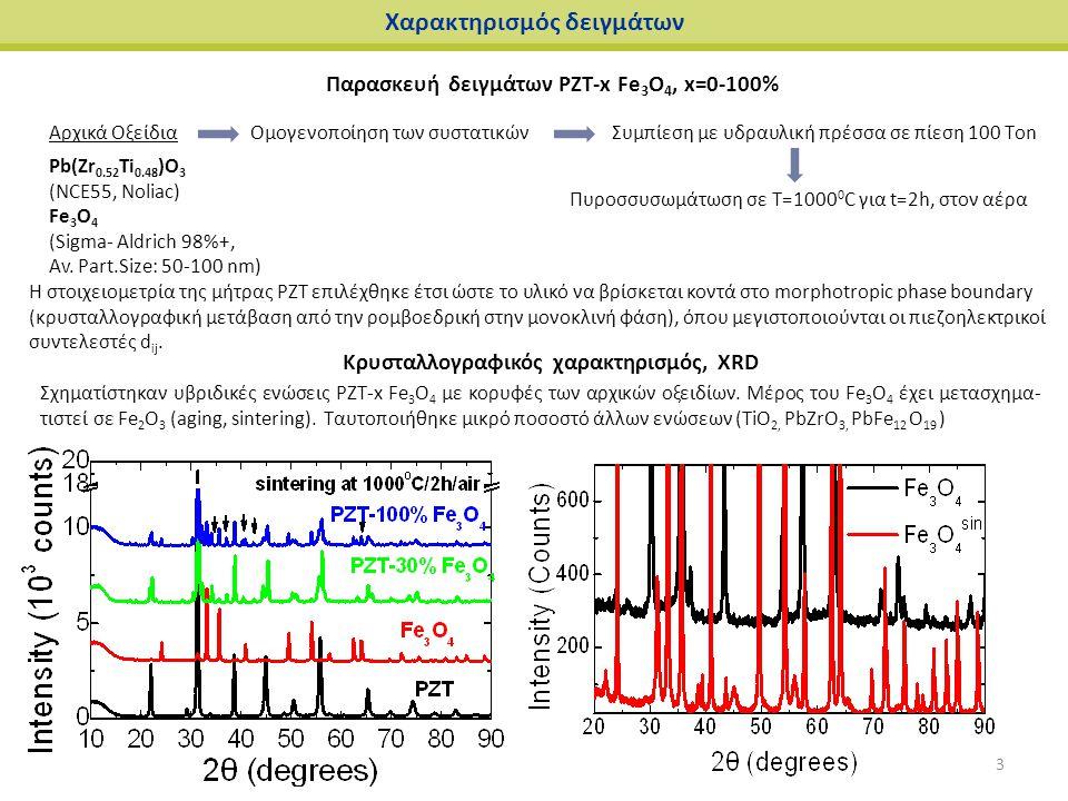 Κρυσταλλογραφικός χαρακτηρισμός, XRD Χαρακτηρισμός δειγμάτων Σχηματίστηκαν υβριδικές ενώσεις PZT-x Fe 3 O 4 με κορυφές των αρχικών οξειδίων. Μέρος του