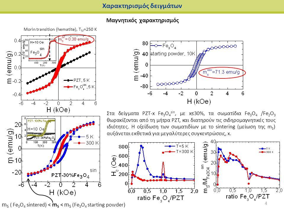 Χαρακτηρισμός δειγμάτων Μαγνητικός χαρακτηρισμός Morin transition (hematite), T M ≈250 K Στα δείγματα PZT-x Fe 3 O 4 sin, με x≤30%, τα σωματίδια Fe 3