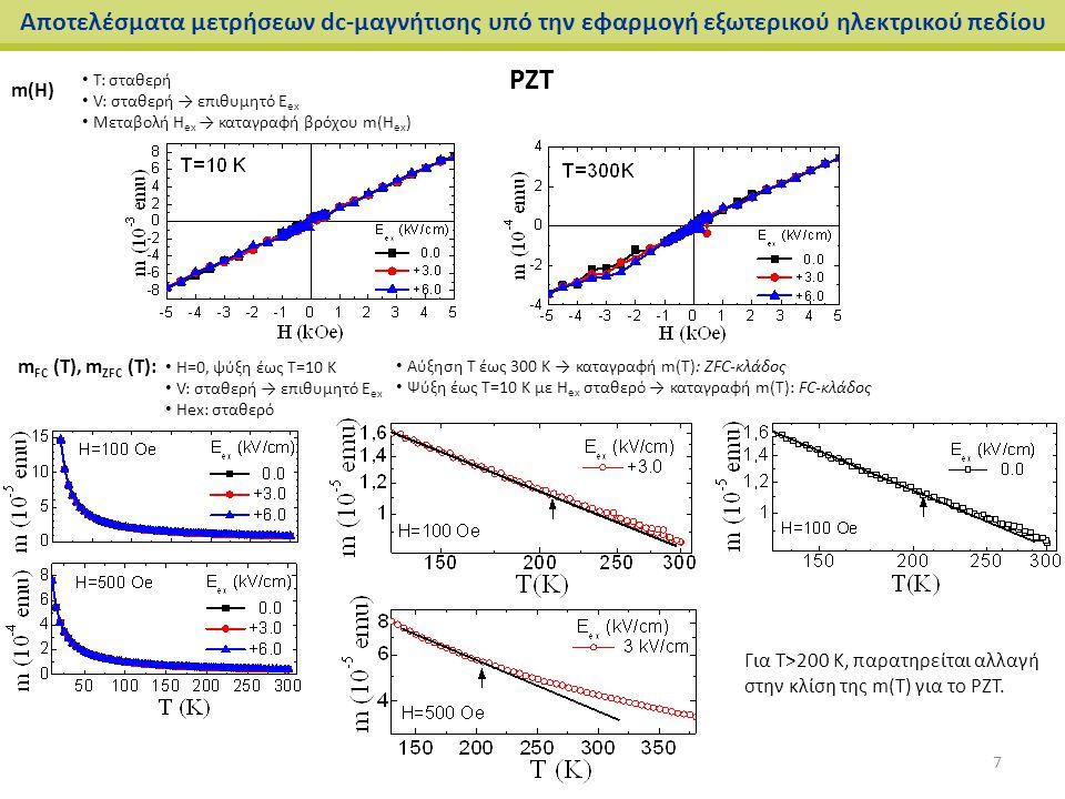 Αποτελέσματα μετρήσεων dc-μαγνήτισης υπό την εφαρμογή εξωτερικού ηλεκτρικού πεδίου PZT m(H) T: σταθερή V: σταθερή → επιθυμητό Ε ex Μεταβολή Η ex → κατ