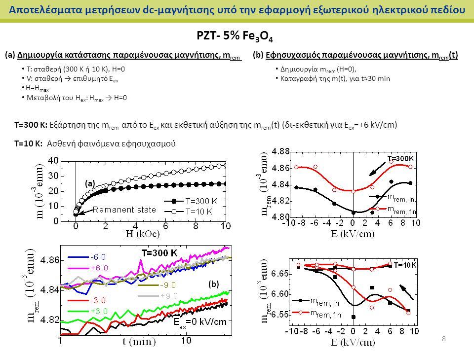 Αποτελέσματα μετρήσεων dc-μαγνήτισης υπό την εφαρμογή εξωτερικού ηλεκτρικού πεδίου PZT- 5% Fe 3 O 4 (a) Δημιουργία κατάστασης παραμένουσας μαγνήτισης,