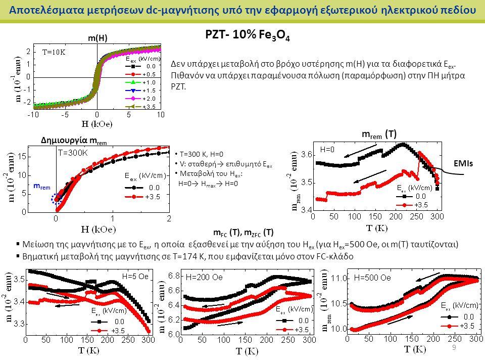 PZT- 10% Fe 3 O 4 Αποτελέσματα μετρήσεων dc-μαγνήτισης υπό την εφαρμογή εξωτερικού ηλεκτρικού πεδίου m(H) Δημιουργία m rem m rem (Τ) EMIs Τ=300 K, Η=0