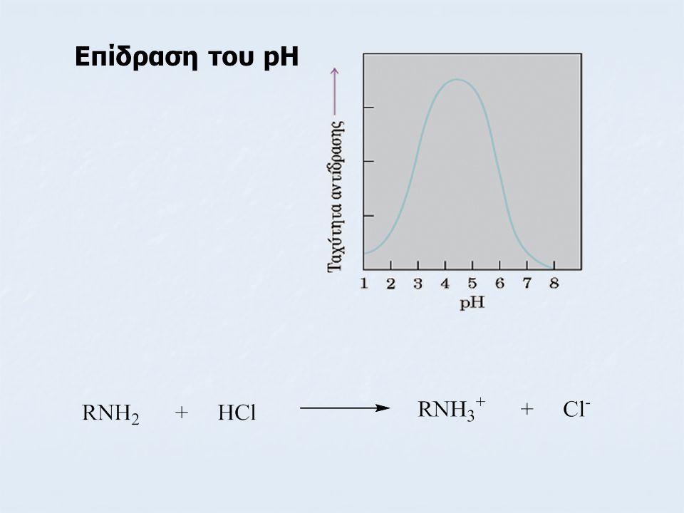 Επίδραση του pH
