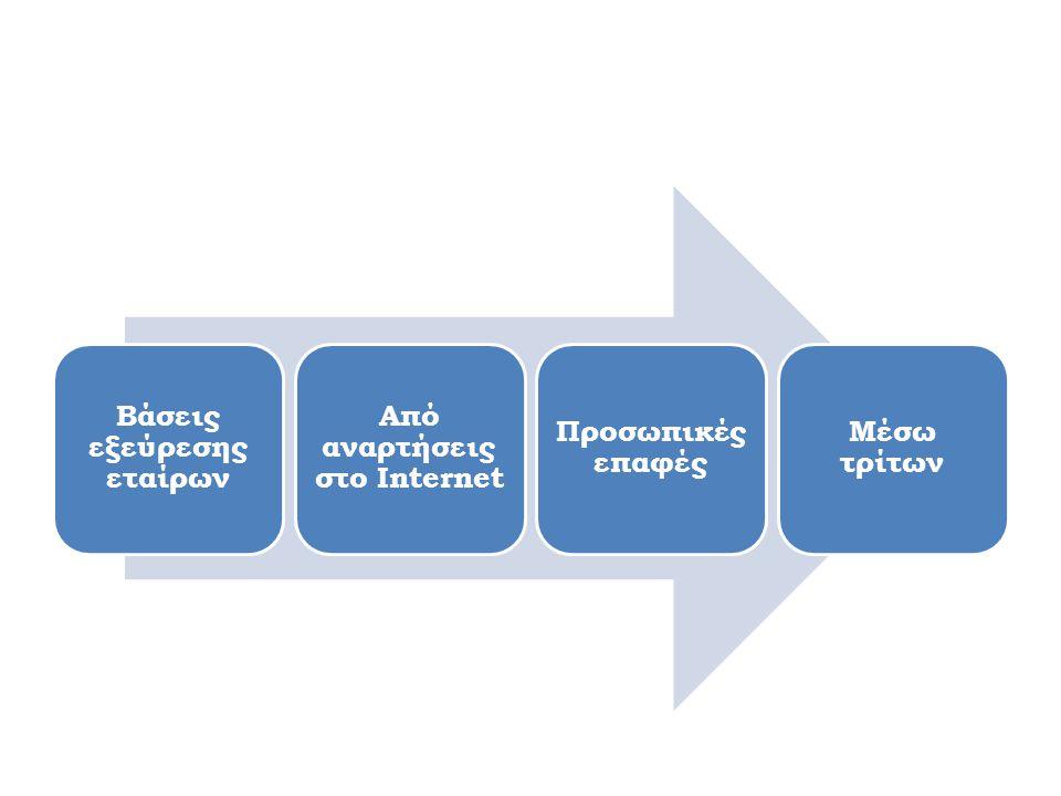 Βάσεις εξεύρεσης εταίρων Από αναρτήσεις στο Internet Προσωπικές επαφές Μέσω τρίτων
