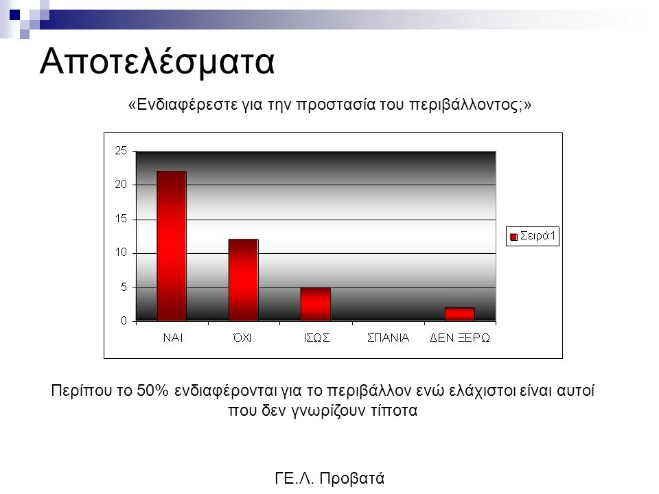 Αποτελέσματα ΓΕ.Λ. Προβατά «Ενδιαφέρεστε για την προστασία του περιβάλλοντος;» Περίπου το 50% ενδιαφέρονται για το περιβάλλον ενώ ελάχιστοι είναι αυτο