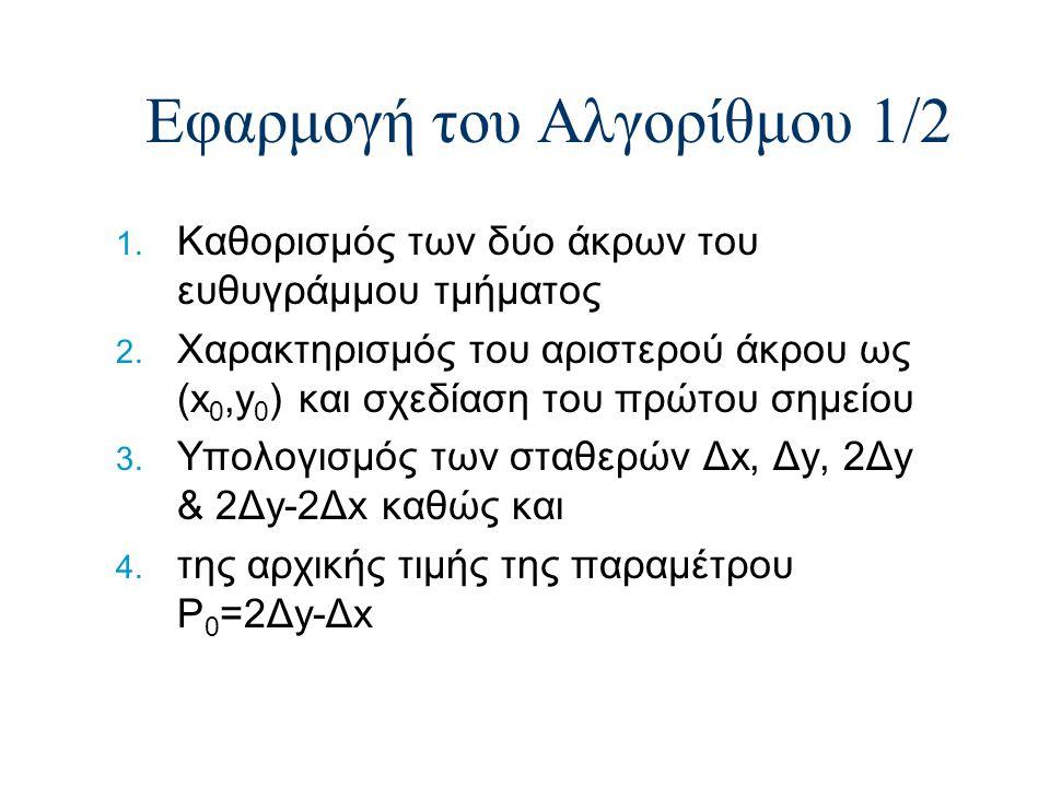 Εφαρμογή του Αλγορίθμου 1/2 1. Καθορισμός των δύο άκρων του ευθυγράμμου τμήματος 2. Χαρακτηρισμός του αριστερού άκρου ως (x 0,y 0 ) και σχεδίαση του π