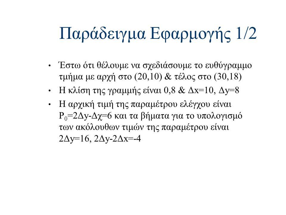 Παράδειγμα Εφαρμογής 1/2 Έστω ότι θέλουμε να σχεδιάσουμε το ευθύγραμμο τμήμα με αρχή στο (20,10) & τέλος στο (30,18) Η κλίση της γραμμής είναι 0,8 & Δ