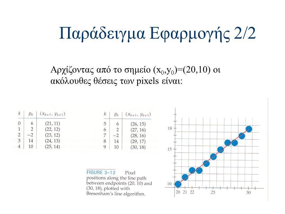 Παράδειγμα Εφαρμογής 2/2 Αρχίζοντας από το σημείο (x 0,y 0 )=(20,10) οι ακόλουθες θέσεις των pixels είναι: